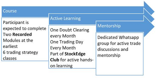 Trading Mentorship Program (TMP)